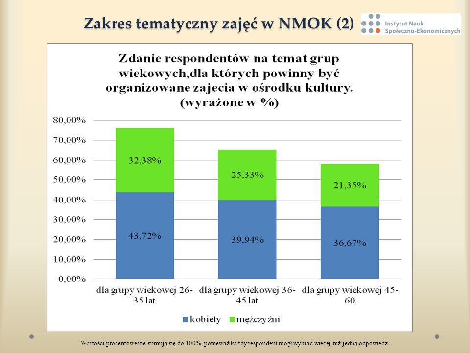 Zakres tematyczny zajęć w NMOK (2)