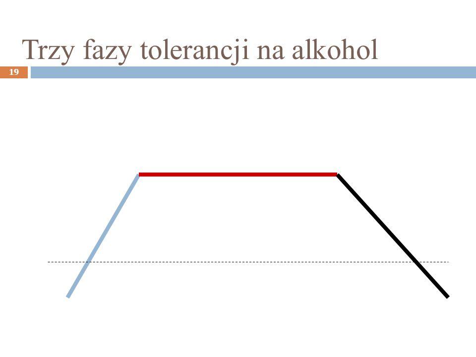 Trzy fazy tolerancji na alkohol