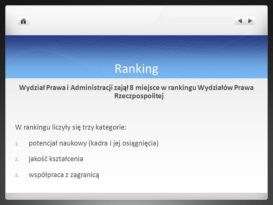 Ranking Wydział Prawa i Administracji zajął 8 miejsce w rankingu Wydziałów Prawa Rzeczpospolitej W rankingu liczyły się trzy kategorie: