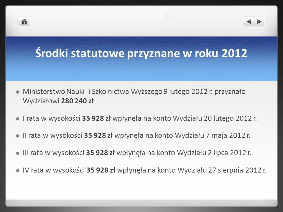 Środki statutowe przyznane w roku 2012