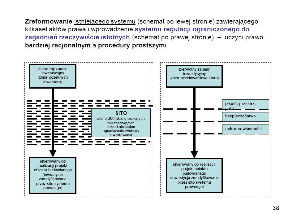 Zreformowanie istniejącego systemu (schemat po lewej stronie) zawierającego kilkaset aktów prawa i wprowadzenie systemu regulacji ograniczonego do zagadnień rzeczywiście istotnych (schemat po prawej stronie) – uczyni prawo bardziej racjonalnym a procedury prostszymi
