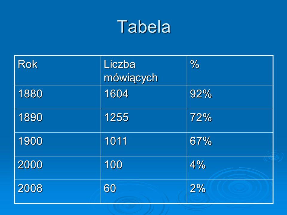 Tabela Rok Liczba mówiących % 1880 1604 92% 1890 1255 72% 1900 1011