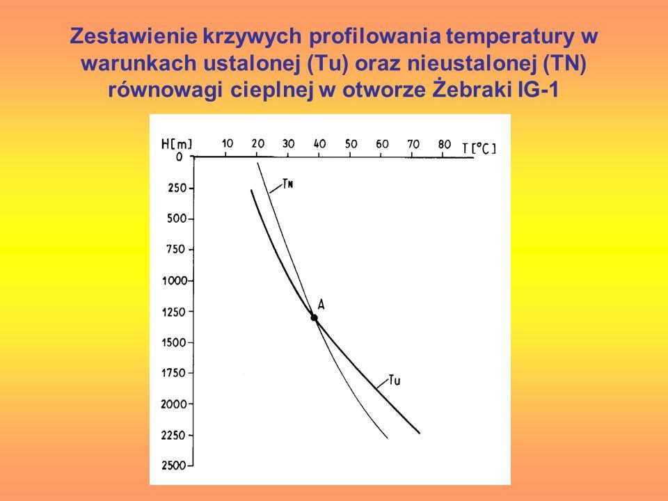 Zestawienie krzywych profilowania temperatury w warunkach ustalonej (Tu) oraz nieustalonej (TN) równowagi cieplnej w otworze Żebraki IG-1