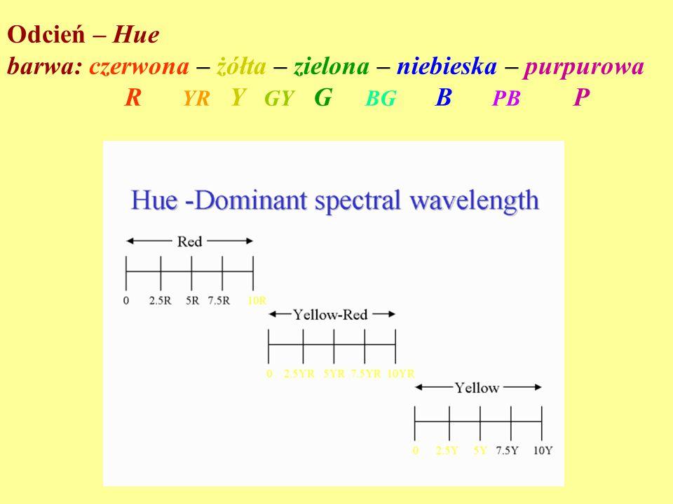 Odcień – Hue barwa: czerwona – żółta – zielona – niebieska – purpurowa.