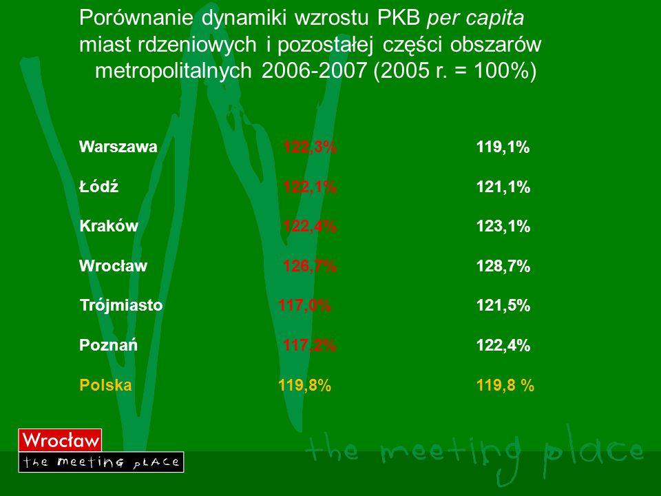 metropolitalnych 2006-2007 (2005 r. = 100%)