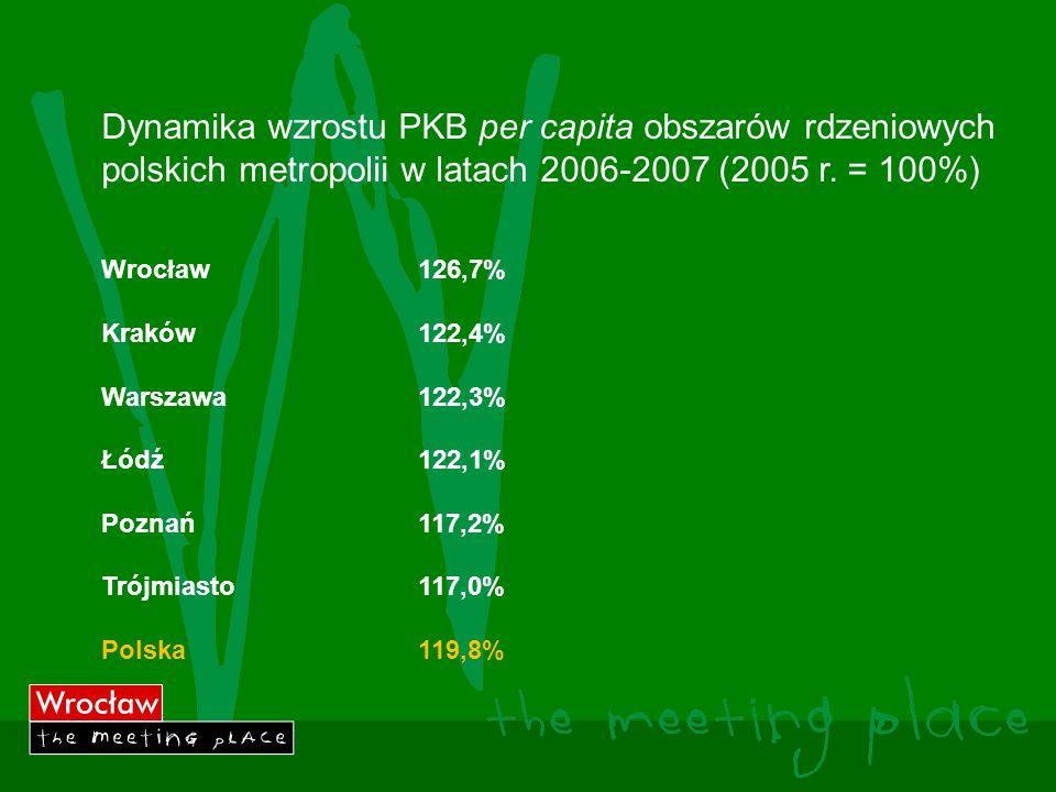 Dynamika wzrostu PKB per capita obszarów rdzeniowych