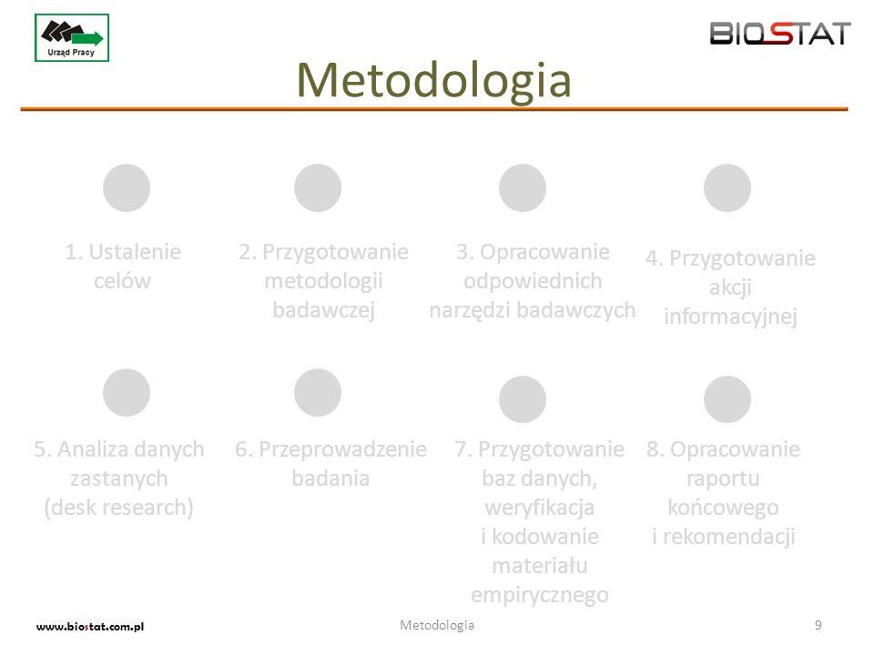 Metodologia 1. Ustalenie celów 2. Przygotowanie metodologii badawczej