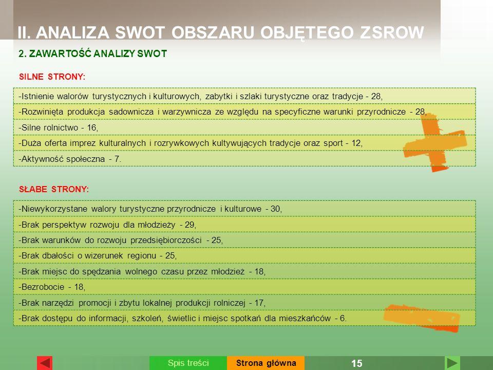 II. ANALIZA SWOT OBSZARU OBJĘTEGO ZSROW