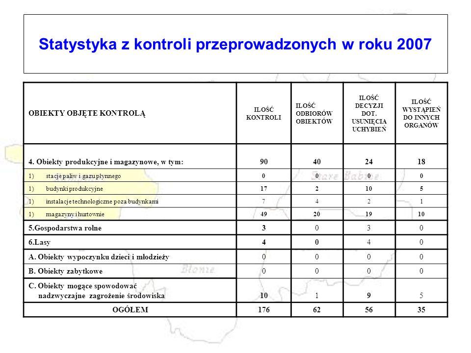 Statystyka z kontroli przeprowadzonych w roku 2007