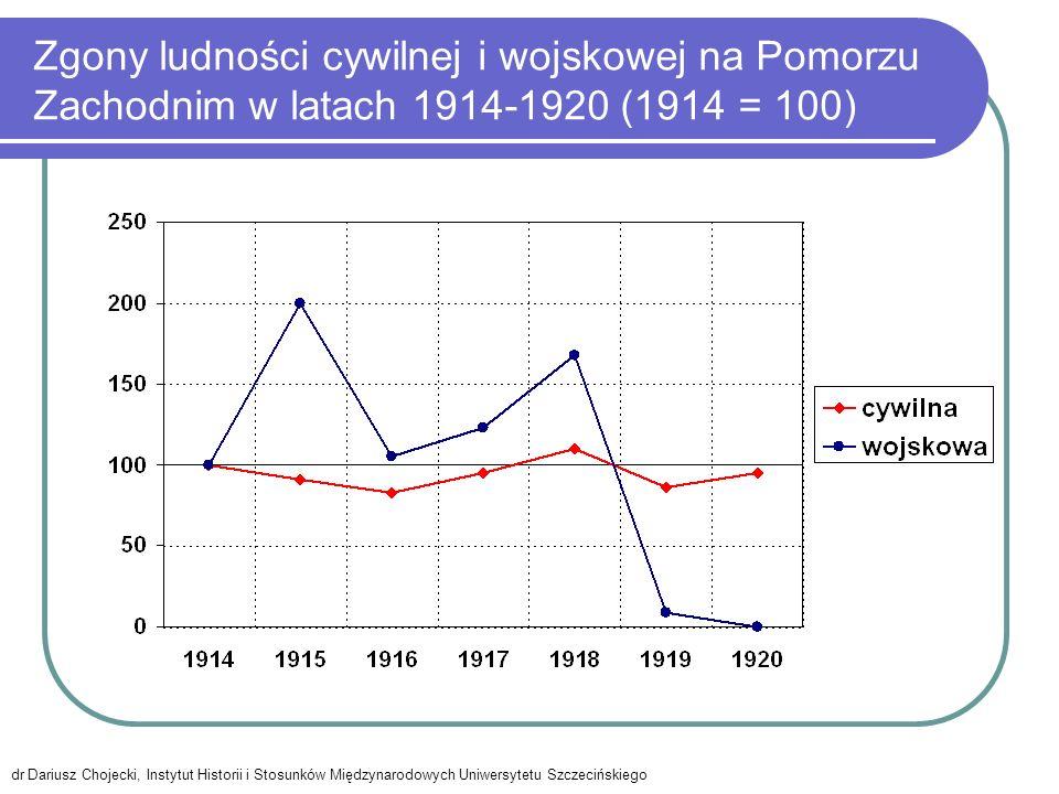 Zgony ludności cywilnej i wojskowej na Pomorzu Zachodnim w latach 1914-1920 (1914 = 100)