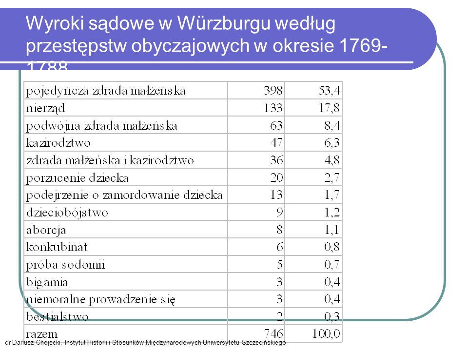 Wyroki sądowe w Würzburgu według przestępstw obyczajowych w okresie 1769-1788