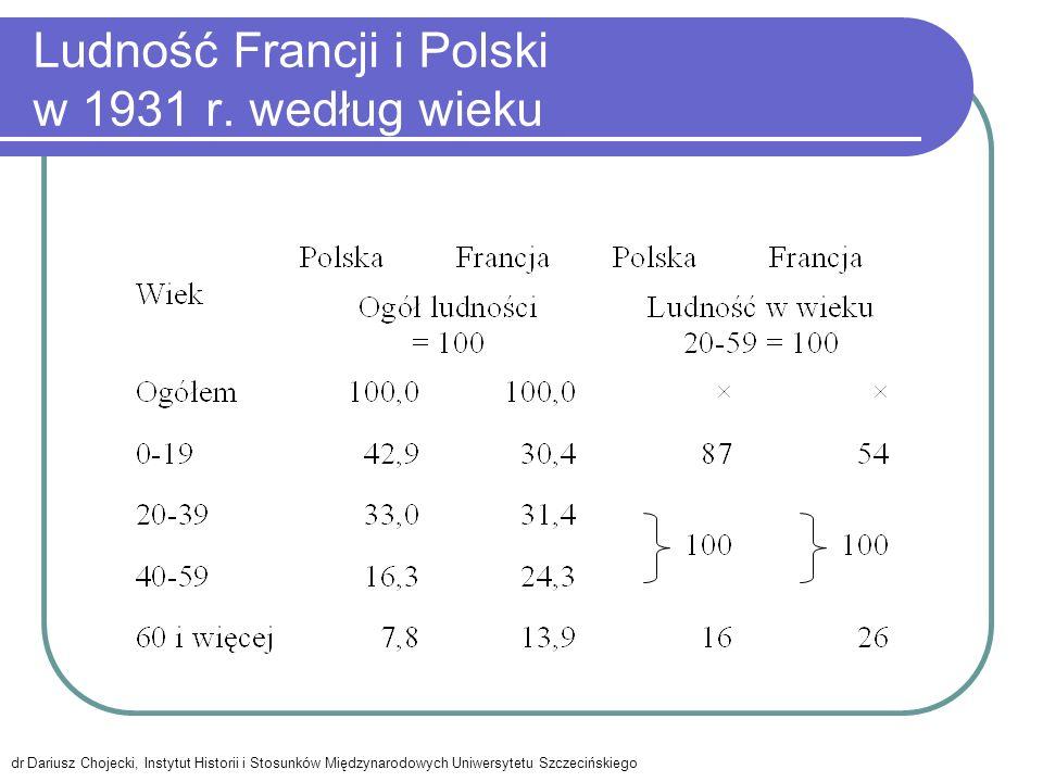 Ludność Francji i Polski w 1931 r. według wieku