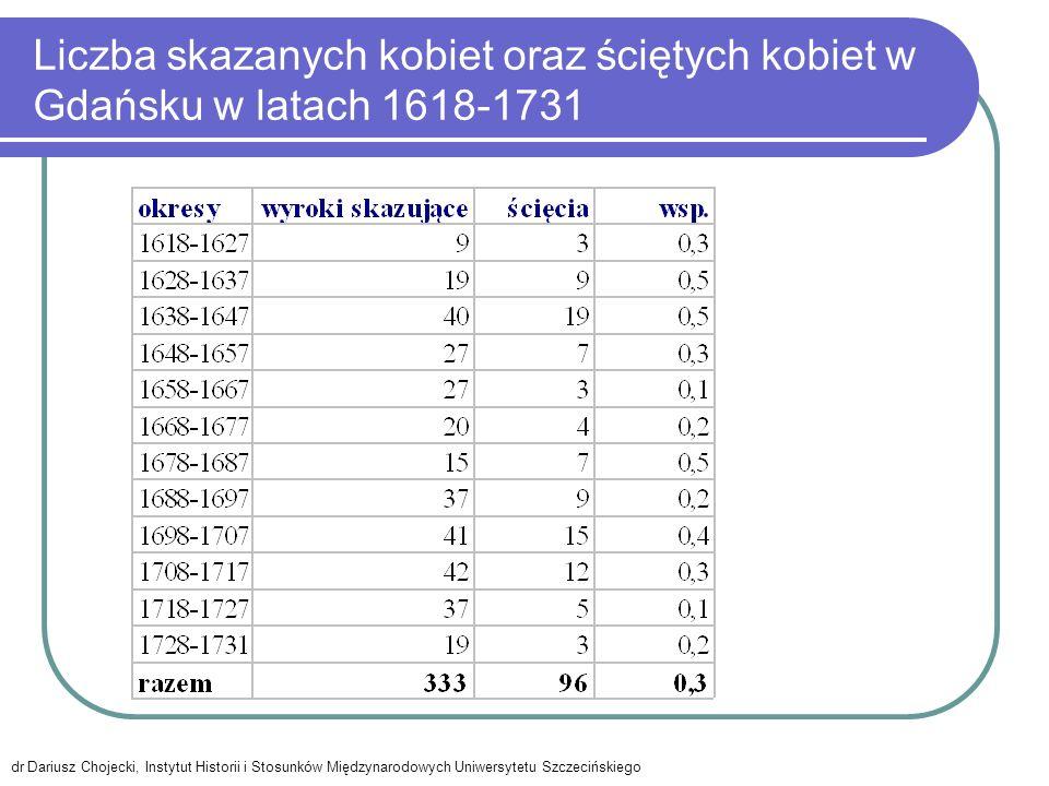 Liczba skazanych kobiet oraz ściętych kobiet w Gdańsku w latach 1618-1731