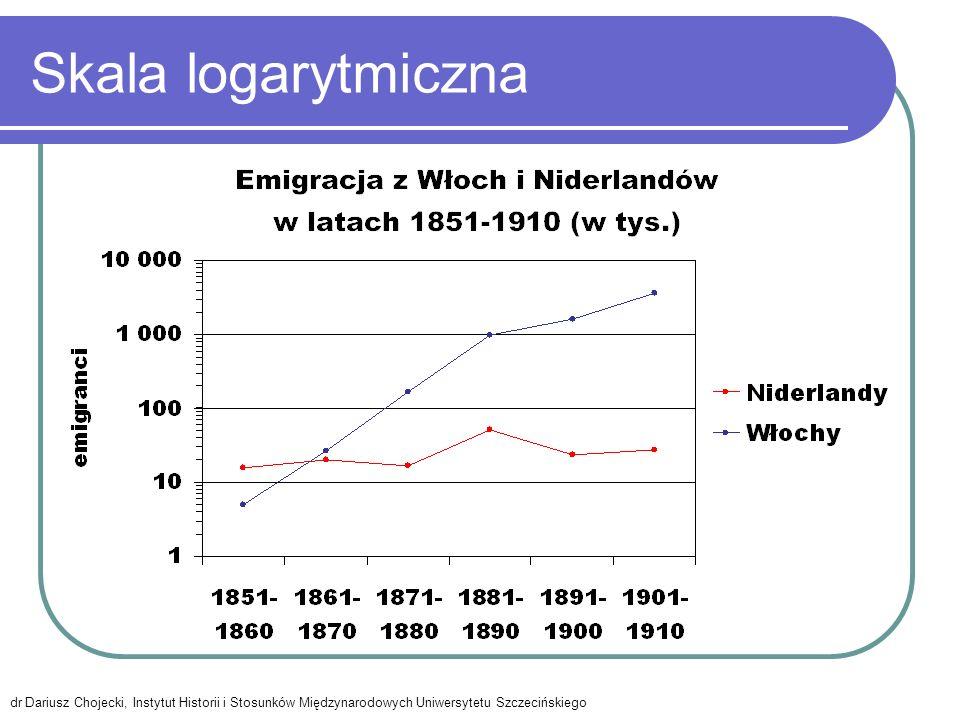 Skala logarytmiczna dr Dariusz Chojecki, Instytut Historii i Stosunków Międzynarodowych Uniwersytetu Szczecińskiego.