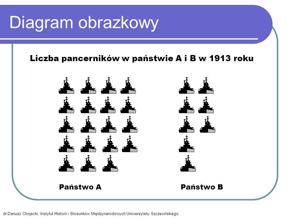 Diagram obrazkowy Liczba pancerników w państwie A i B w 1913 roku
