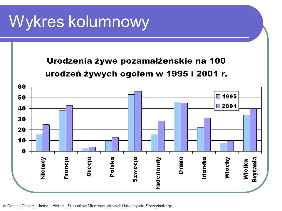 Wykres kolumnowy dr Dariusz Chojecki, Instytut Historii i Stosunków Międzynarodowych Uniwersytetu Szczecińskiego.
