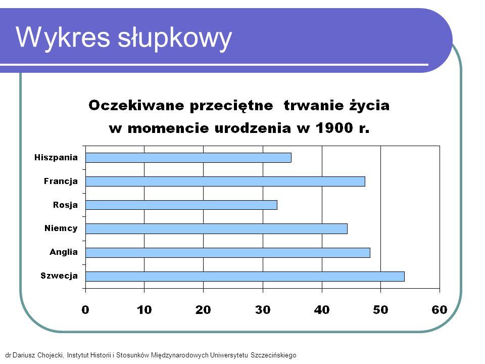 Wykres słupkowy dr Dariusz Chojecki, Instytut Historii i Stosunków Międzynarodowych Uniwersytetu Szczecińskiego.