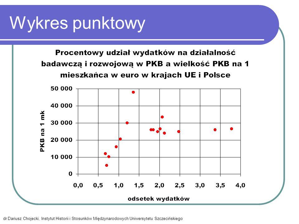 Wykres punktowy dr Dariusz Chojecki, Instytut Historii i Stosunków Międzynarodowych Uniwersytetu Szczecińskiego.