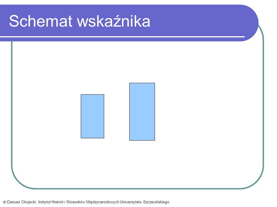 Schemat wskaźnika dr Dariusz Chojecki, Instytut Historii i Stosunków Międzynarodowych Uniwersytetu Szczecińskiego.