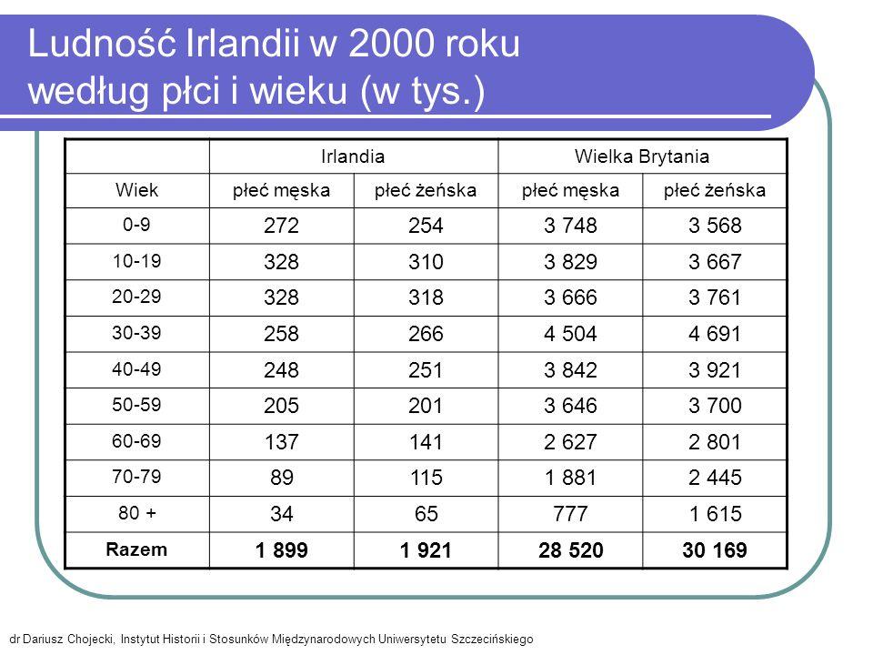 Ludność Irlandii w 2000 roku według płci i wieku (w tys.)