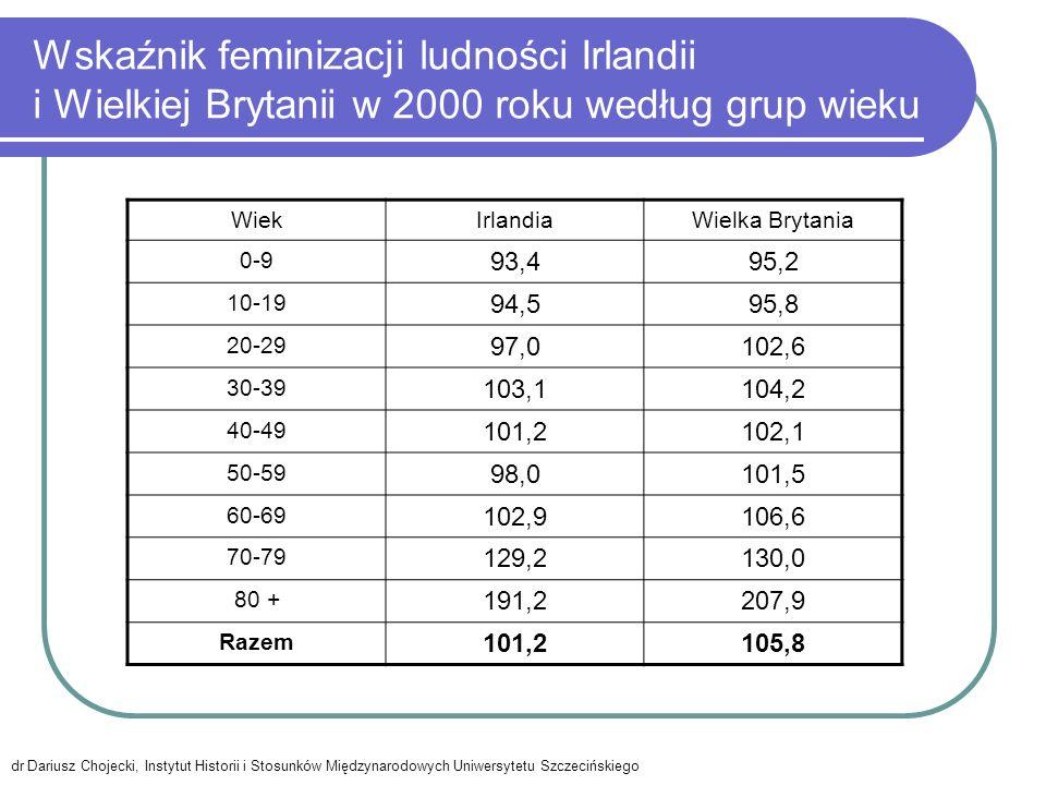 Wskaźnik feminizacji ludności Irlandii i Wielkiej Brytanii w 2000 roku według grup wieku