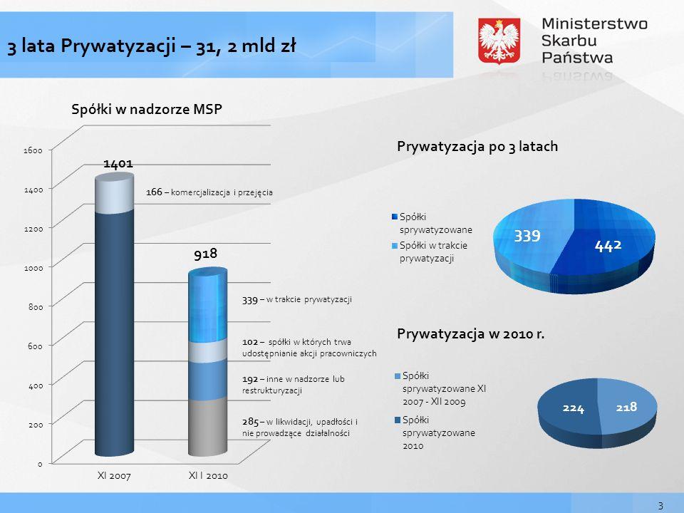 3 lata Prywatyzacji – 31, 2 mld zł