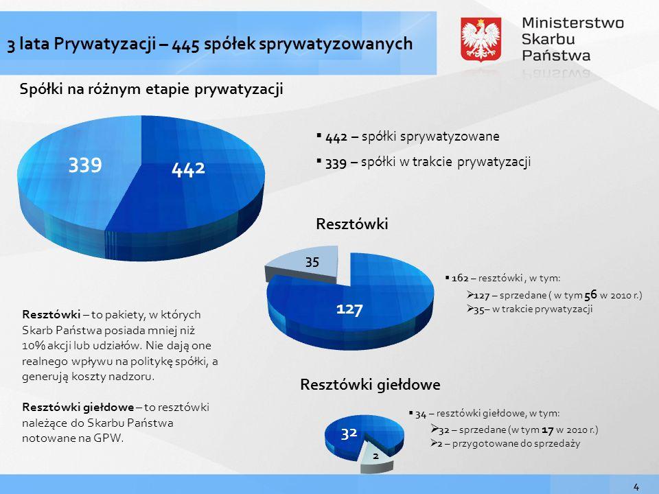 339 442 3 lata Prywatyzacji – 445 spółek sprywatyzowanych 127