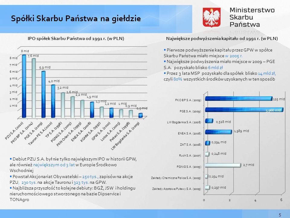 Największe podwyższenia kapitału od 1991 r. (w PLN)