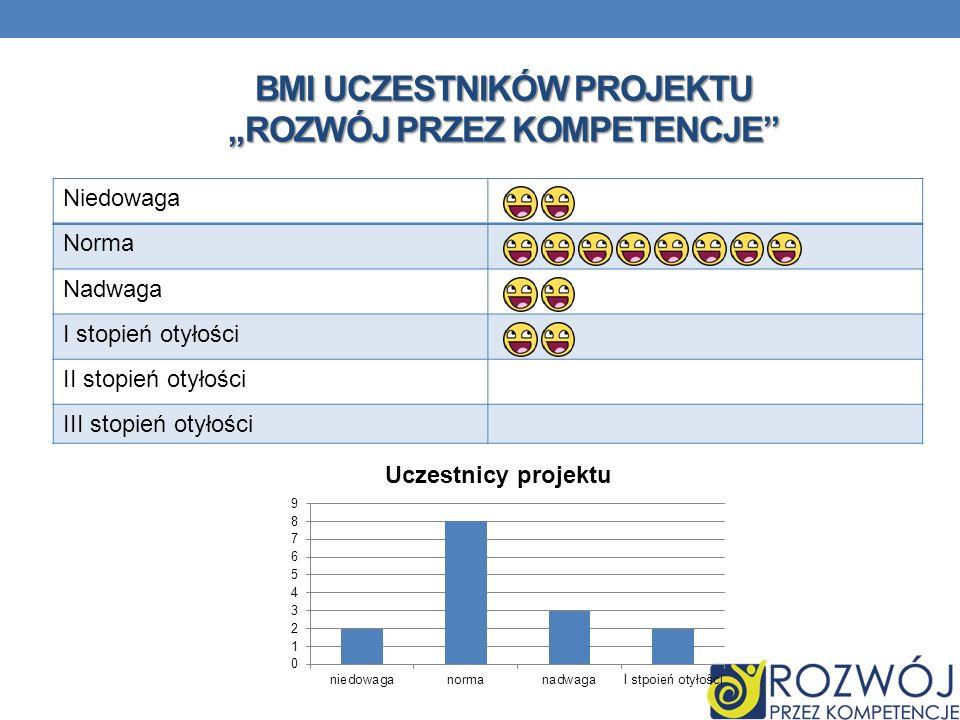 """BMI uczestników projektu """"Rozwój przez kompetencje"""