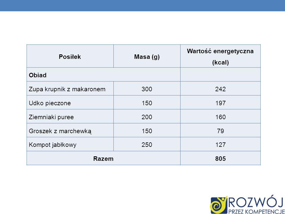 Wartość energetyczna (kcal)