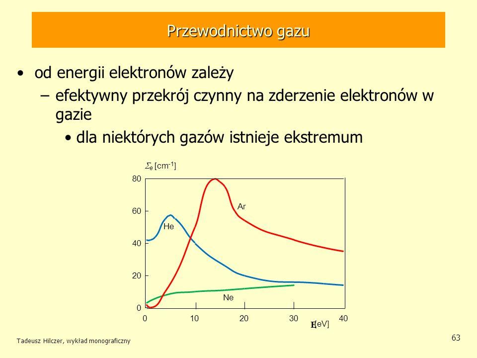 od energii elektronów zależy