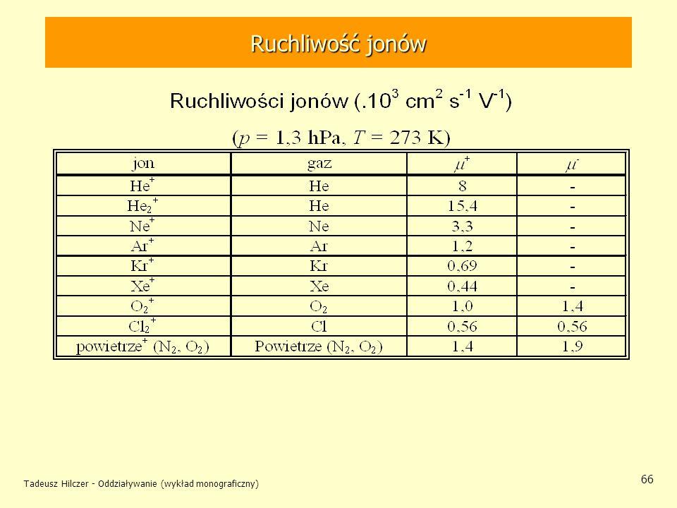 Ruchliwość jonów Tadeusz Hilczer - Oddziaływanie (wykład monograficzny)