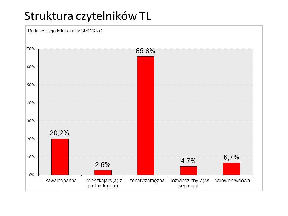 Struktura czytelników TL