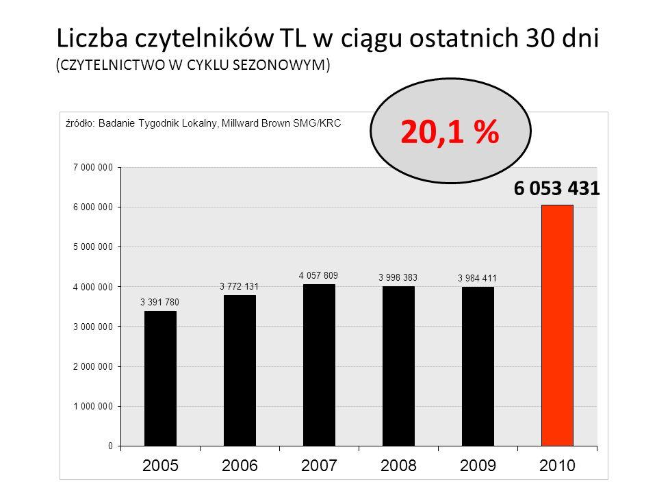 20,1 % Liczba czytelników TL w ciągu ostatnich 30 dni