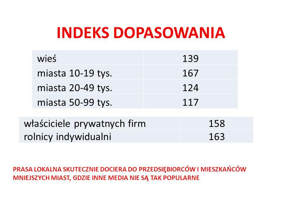 INDEKS DOPASOWANIA wieś 139 miasta 10-19 tys. 167 miasta 20-49 tys.