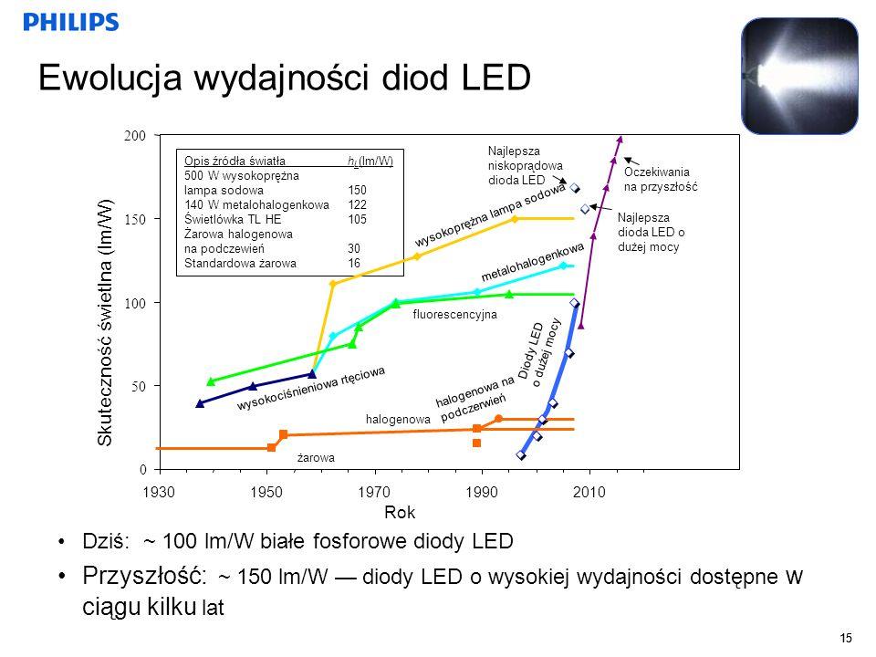 Ewolucja wydajności diod LED