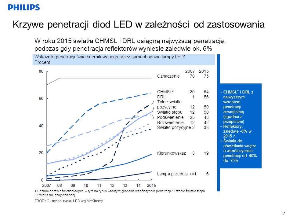 Krzywe penetracji diod LED w zależności od zastosowania