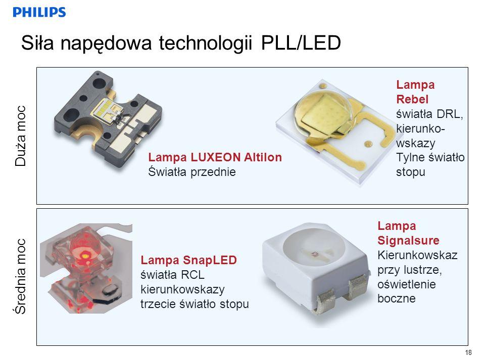 Siła napędowa technologii PLL/LED