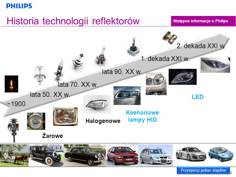 Historia technologii reflektorów