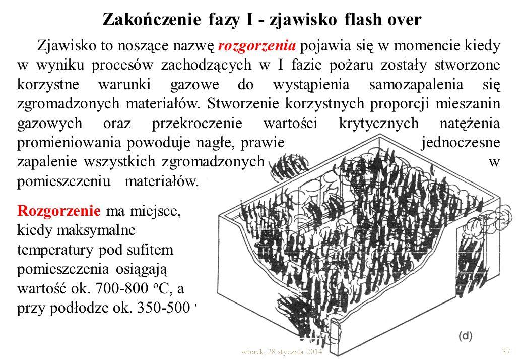 Zakończenie fazy I - zjawisko flash over
