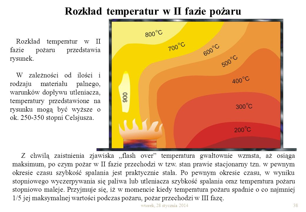Rozkład temperatur w II fazie pożaru