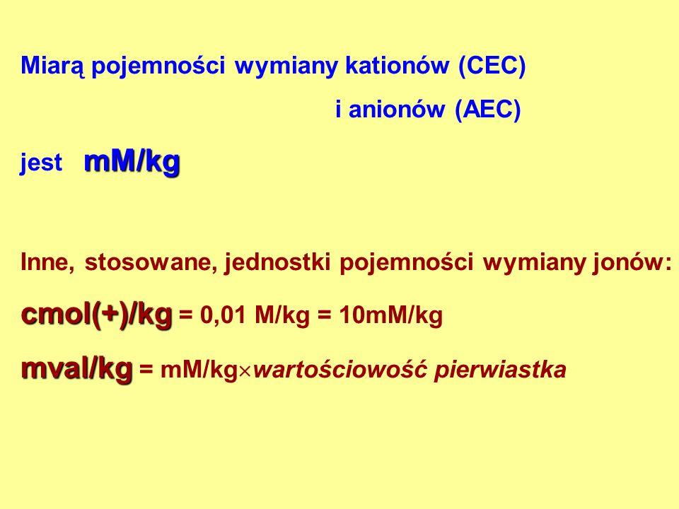cmol(+)/kg = 0,01 M/kg = 10mM/kg