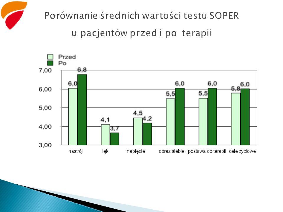 Porównanie średnich wartości testu SOPER u pacjentów przed i po terapii