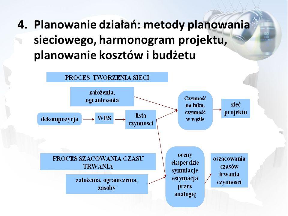 Planowanie działań: metody planowania sieciowego, harmonogram projektu, planowanie kosztów i budżetu