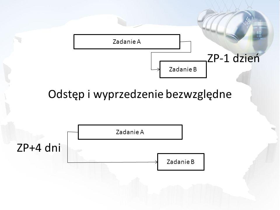 ZP-1 dzień Odstęp i wyprzedzenie bezwzględne ZP+4 dni