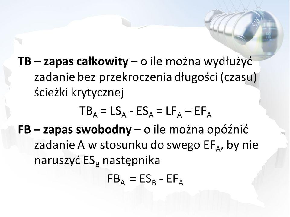 TB – zapas całkowity – o ile można wydłużyć zadanie bez przekroczenia długości (czasu) ścieżki krytycznej TBA = LSA - ESA = LFA – EFA FB – zapas swobodny – o ile można opóźnić zadanie A w stosunku do swego EFA, by nie naruszyć ESB następnika FBA = ESB - EFA