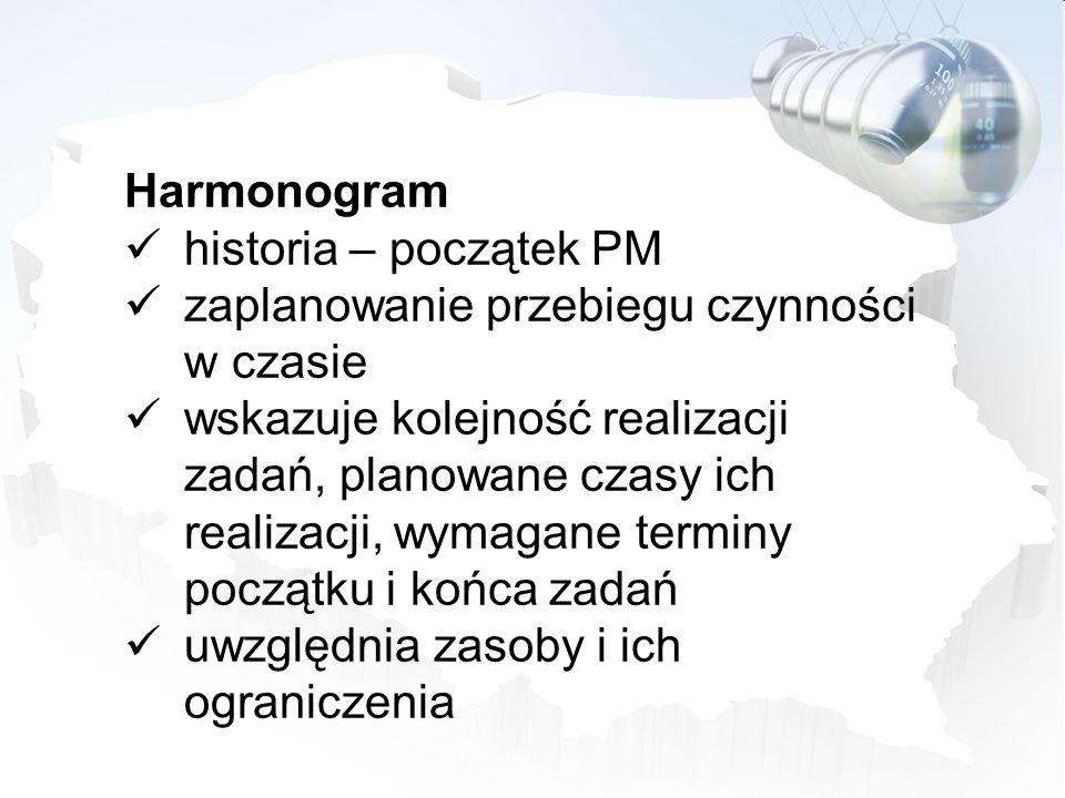 Harmonogram historia – początek PM. zaplanowanie przebiegu czynności w czasie.
