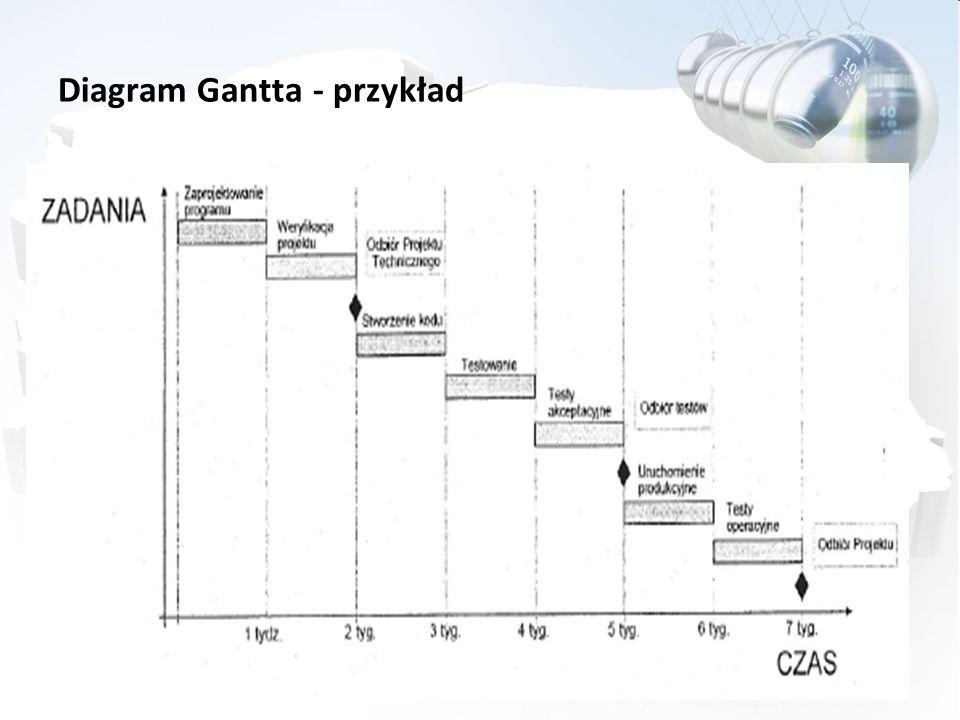 Diagram Gantta - przykład