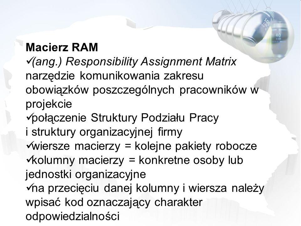 Macierz RAM (ang.) Responsibility Assignment Matrix. narzędzie komunikowania zakresu obowiązków poszczególnych pracowników w projekcie.