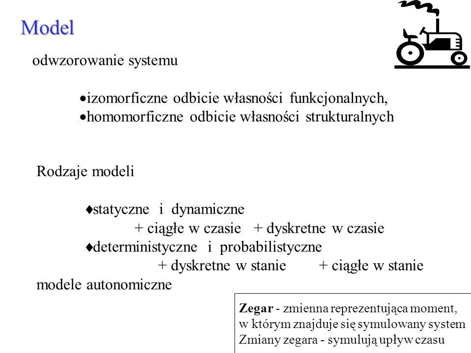 Model odwzorowanie systemu